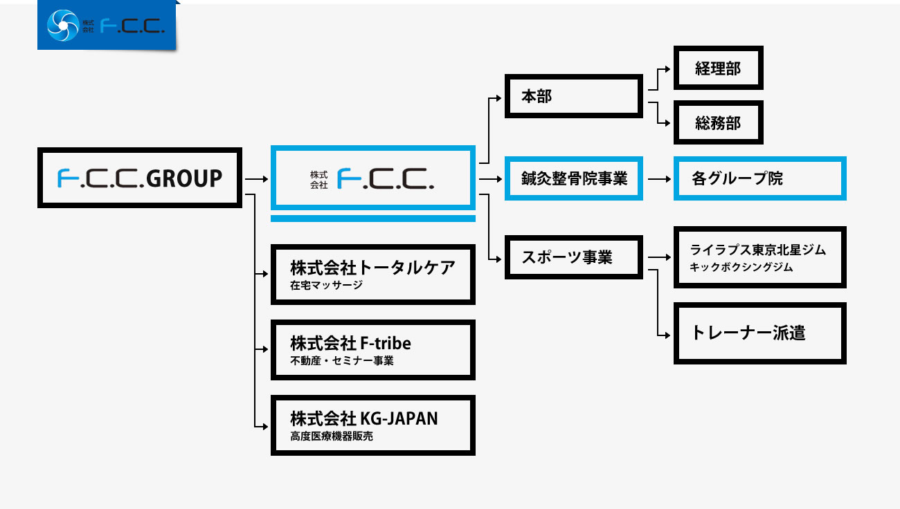 F.C.C.GROUP 組織図